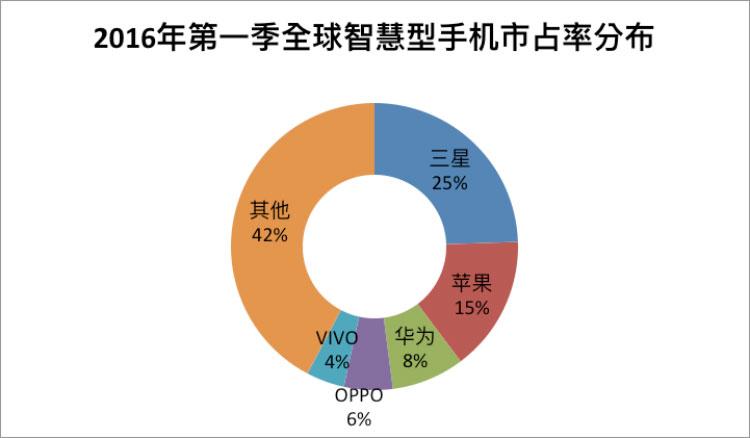 资料来源:IDC亚太地区季度手机追踪