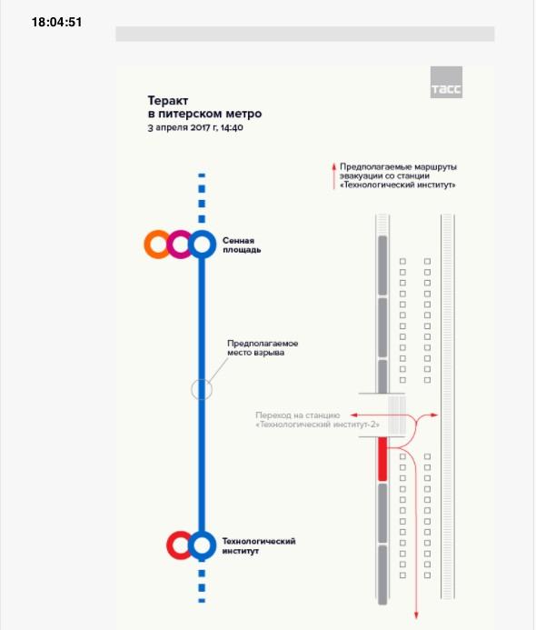 爆炸发生在圣彼得堡的先纳亚广场站(Sennaya Ploschad)和科技学院(Tekhnologichesky)地铁站之间。(图撷自塔斯社)