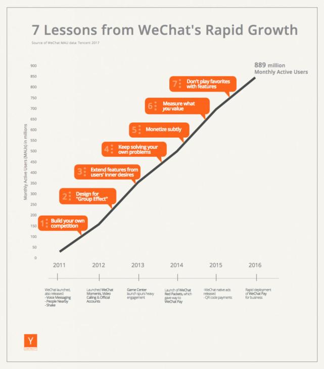 微信快速成长的7条经验